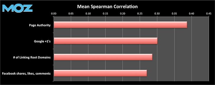 Moz +1 correlation study