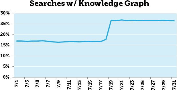 The Day the Knowledge Graph Exploded - Dr Pete