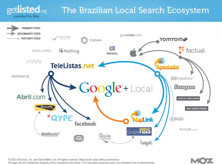 The 2013 Local Search Ecosystems And A Getlisted Upgrade Moz
