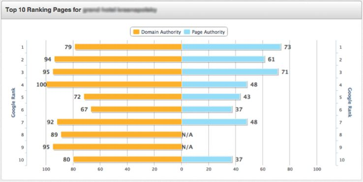 how to build your own mass keyword difficulty tool moz