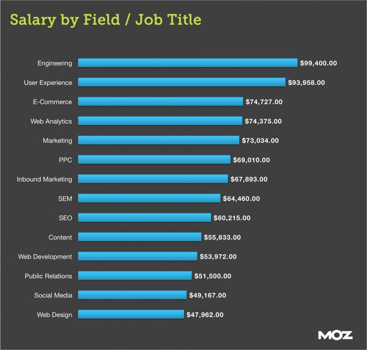 Book Designer Salary