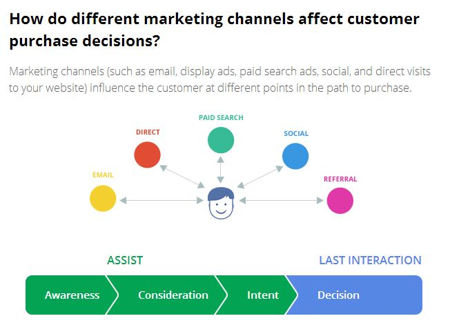 decision in marketing