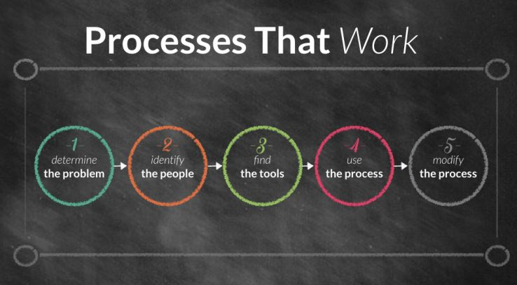 Processes that Work