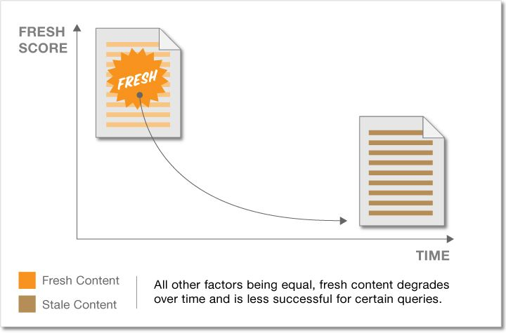 12 ways to increase traffic from google without building links moz recommended reading 10 illustrations on how fresh content can influence rankings ccuart Images