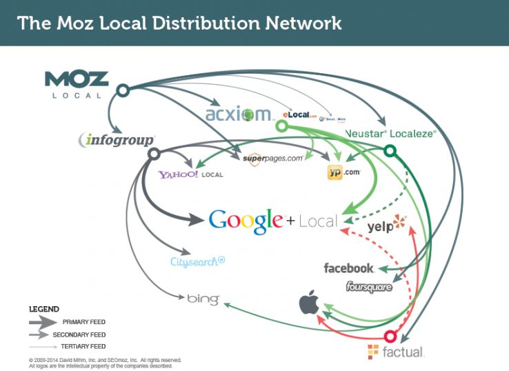 Announcing Moz Local: Simultaneous Listing Management on All