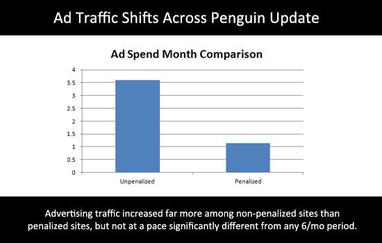 Ad Traffic Increase