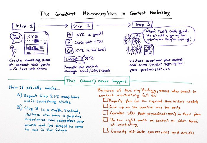 The Greatest Misconception In Content Marketing Whiteboard Friday