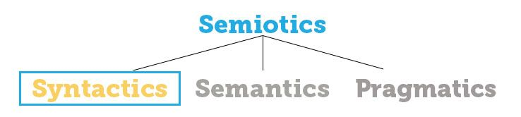 semiotic tree - syntactics
