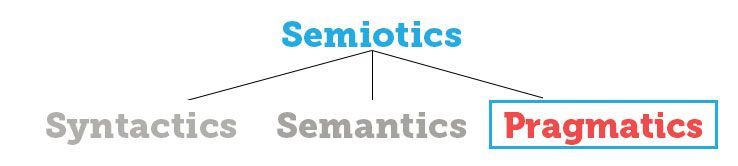semiotic tree - pragmatics