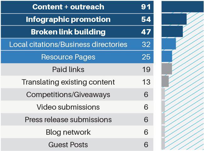 Tácticas de link-building más efectivas (los números son votos, no porcentages). Fuente: Rand Fishkin de Moz.