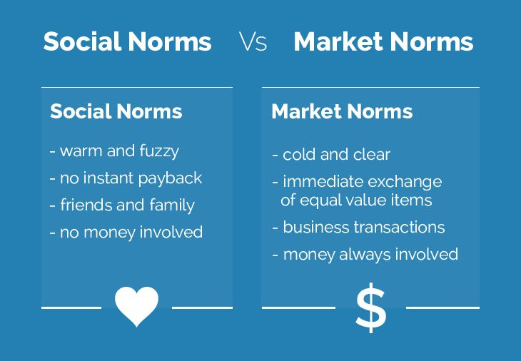 How To Tap Into Social Norms To Build A Strong Brand Moz