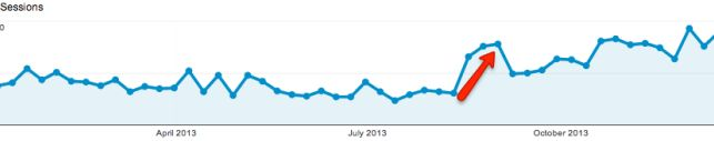 Analytics traffic graph after a content audit