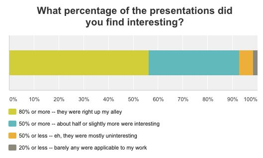 What precent of presentations did you find interesting?