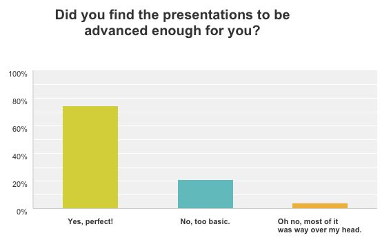 Were the presentations advanced enough? Over 70% said yes