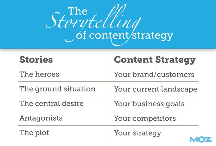 A Content Strategy Template You Can Build On Moz - Strategy template