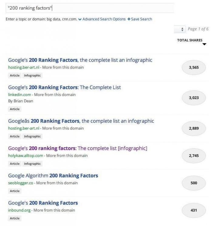 The Myth of Google's 200 Ranking Factors - Moz