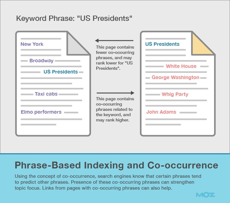 Phrase-Based Indexing and Co-occurrence