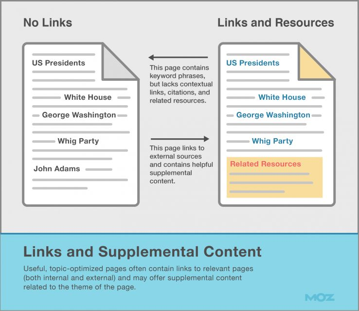 Links and supplemental content