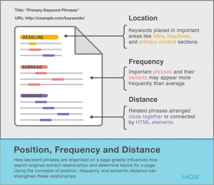 Position, frequency, and distance