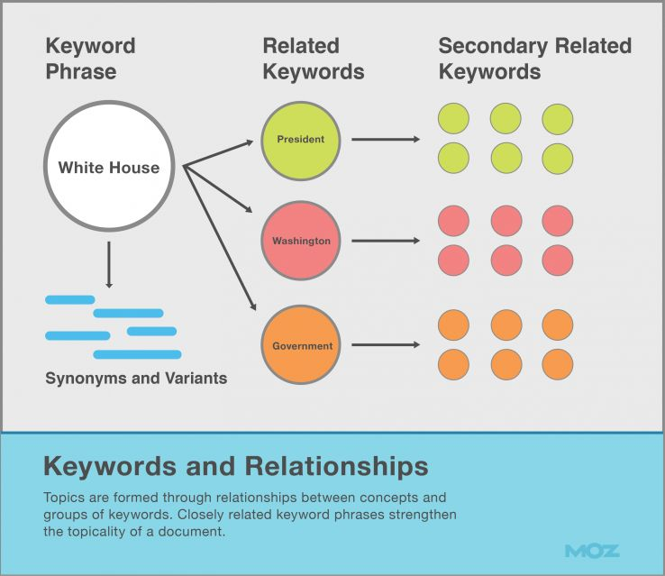 SEO Keywords and relationships