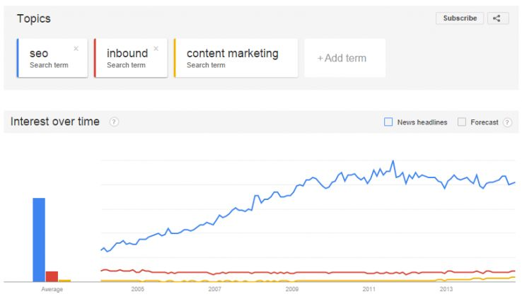 Social Signals and the SERPS 1