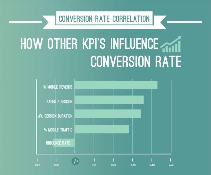 organic sales conversion kpis