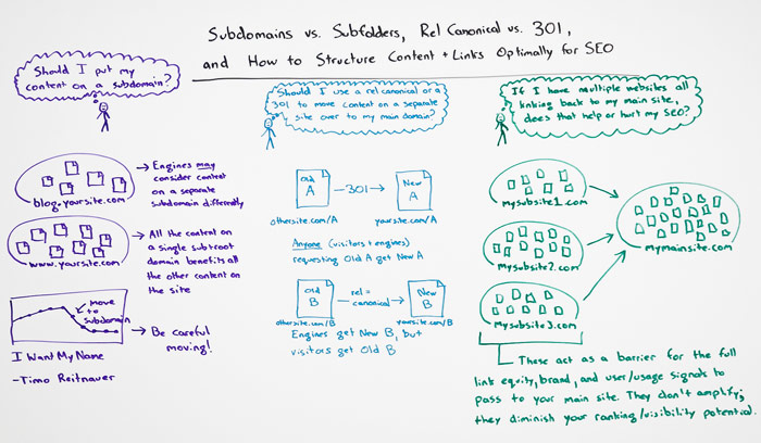 Subdomain vs Subfolders