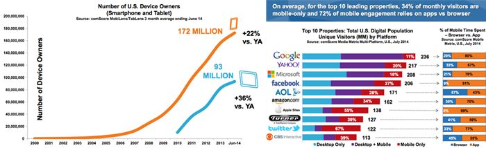 Mobile device and app growth