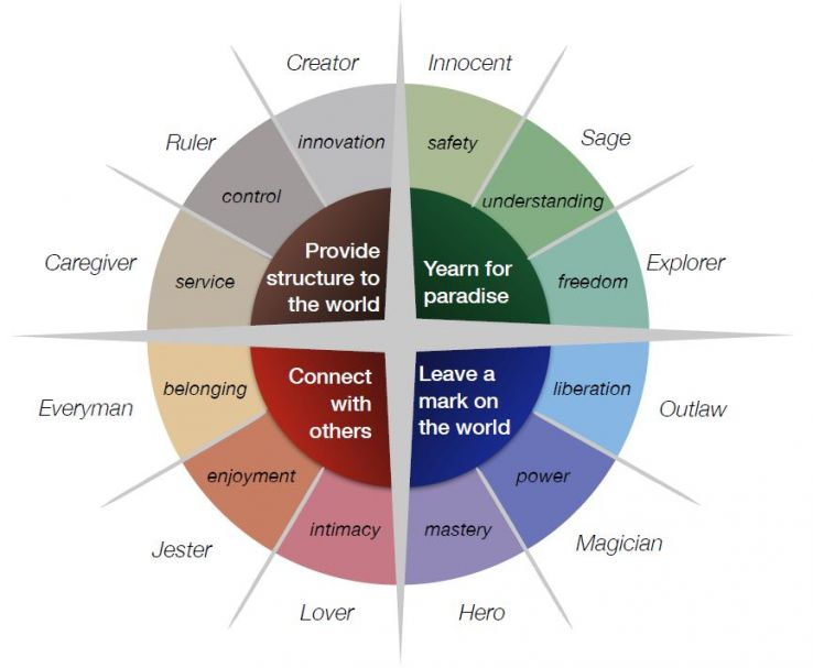 Understand And Harness The Power Of Archetypes In Marketing Moz
