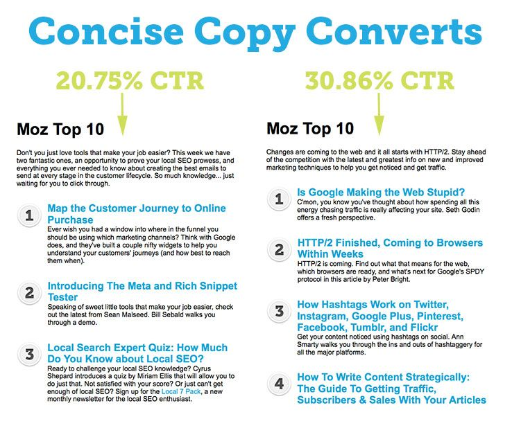 ctr rate concise copy