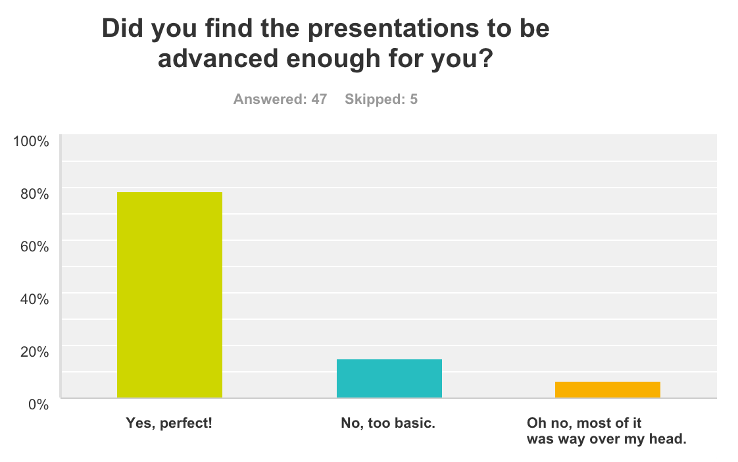 79 percent of attendees found the information perfectly advanced