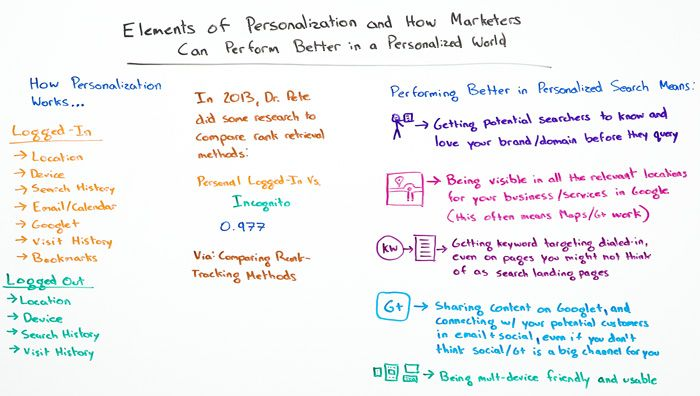 Elements of Personalization Whiteboard