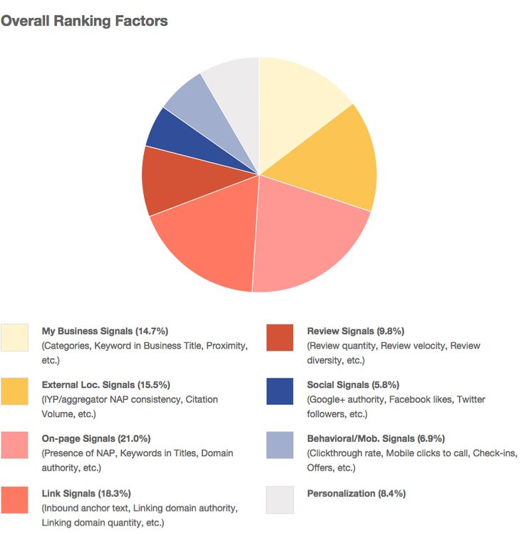 ranking factors survey results