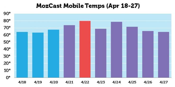 google mobile-first algorithm temperature