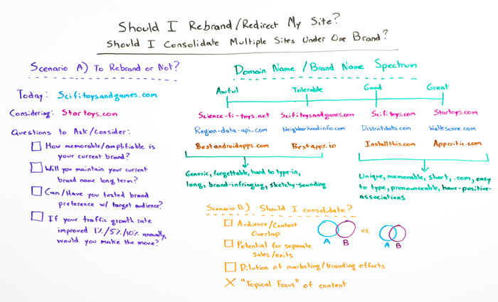Whiteboard - Should I Rebrand or Redirect My Site? Should I consolidate Multiple Sites Under One Brand?