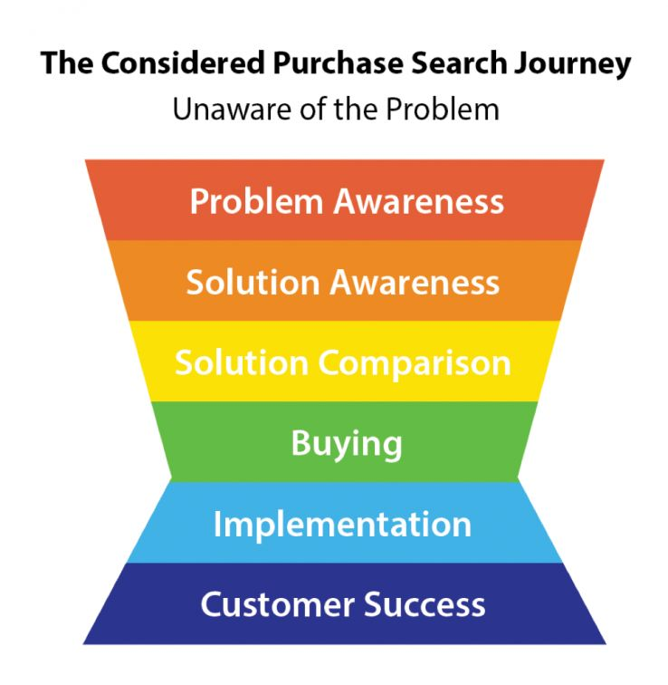 Does anyone know good research on online shopping funnels & behaviour?