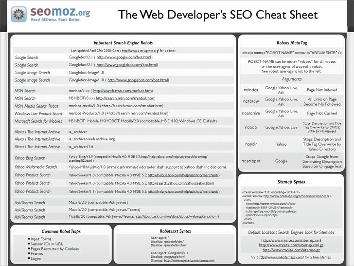 The Web Developer's SEO Cheat Sheet 3 0 - Moz