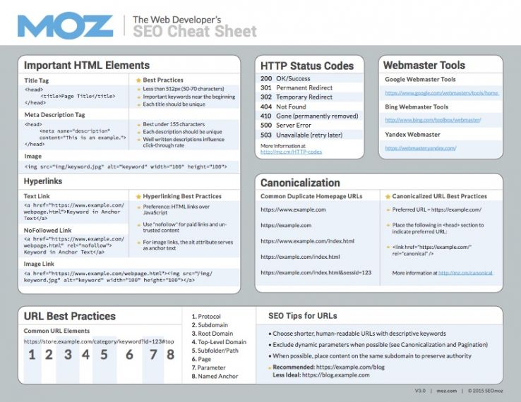Web Developer's SEO Cheat Sheet pg 1