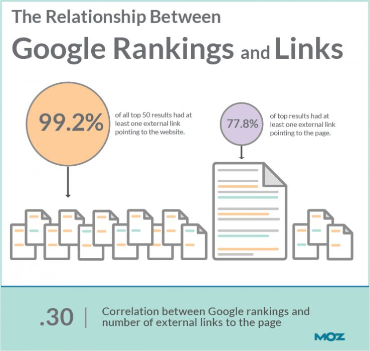 The Relationship Between Google Rankings And Links