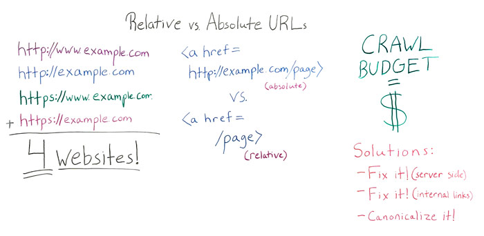 Relative vs Absolute URLs Whiteboard
