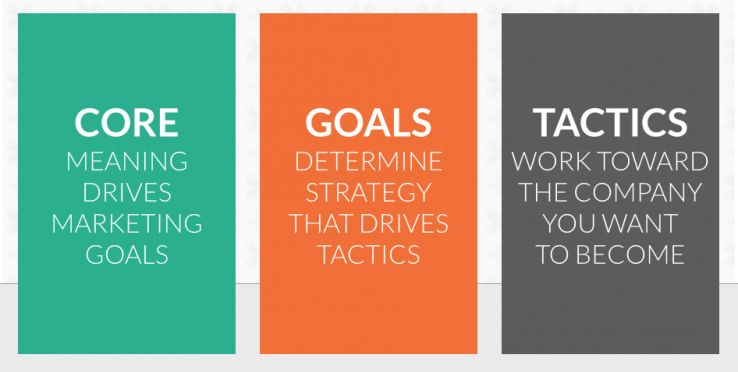 focus canvas goals core tactics