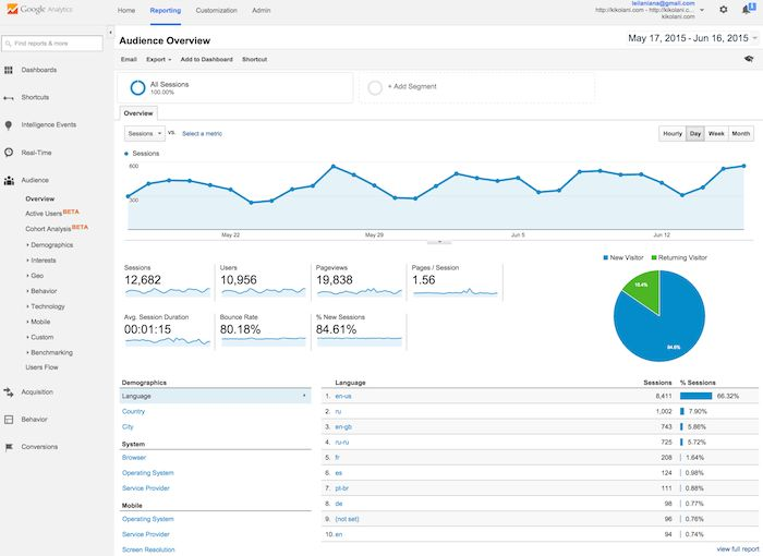 viewing google analytics