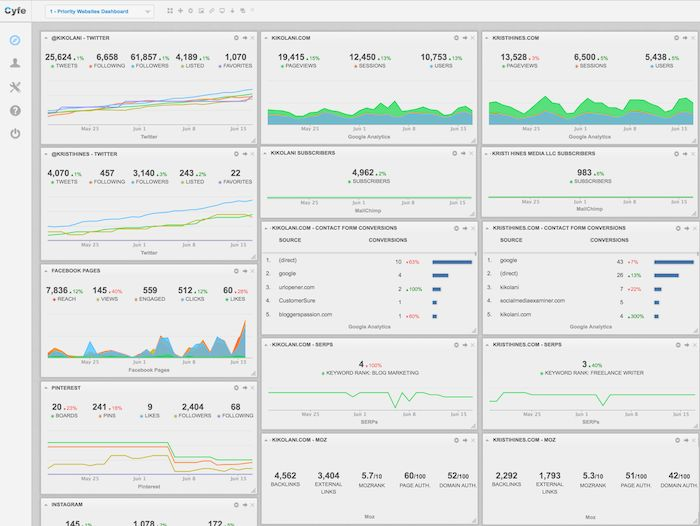 cyfe dashboard google analytics