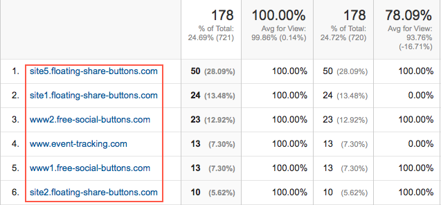 The Meta Referrer Tag An Advancement For Seo And The Internet Moz