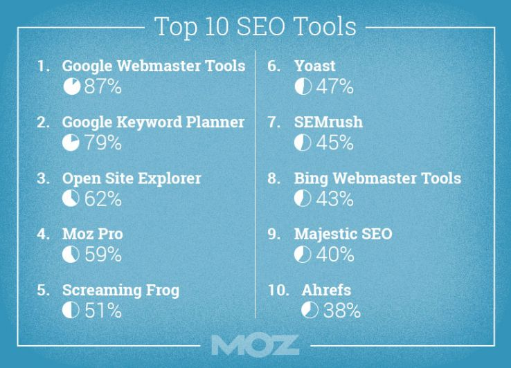The 2015 Online Marketing Industry Survey - Moz