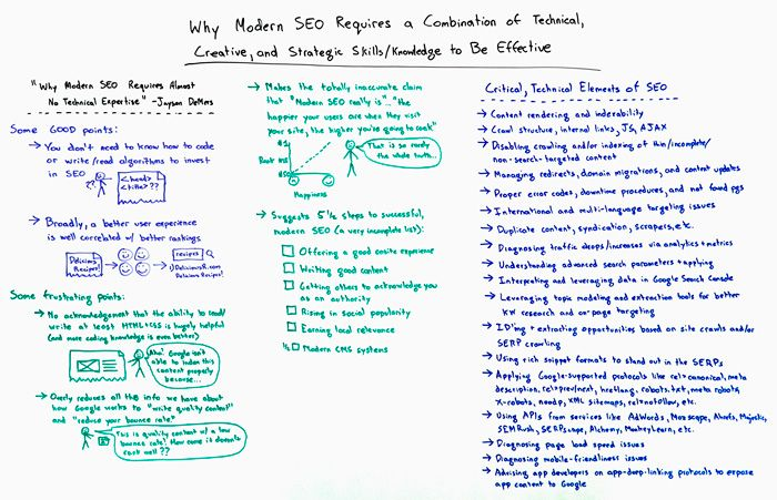 Why Effective, Modern SEO Requires Technical, Creative, and ...