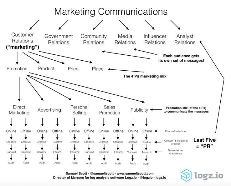 marketing communications integrated theory strategy tactics