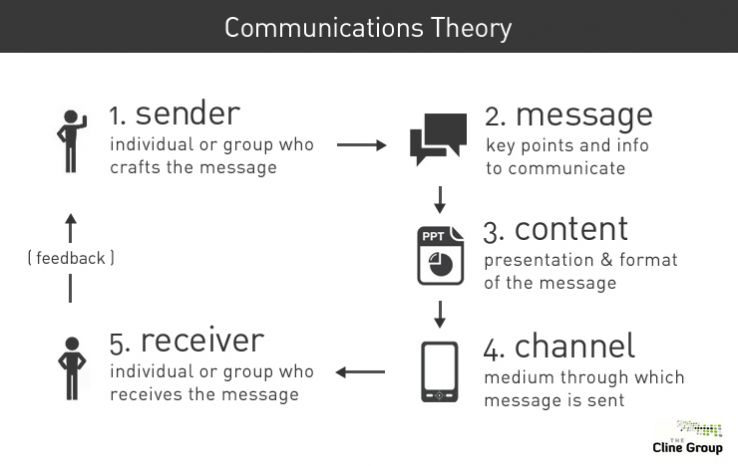 sender - message - content - channel - receiver - feedback