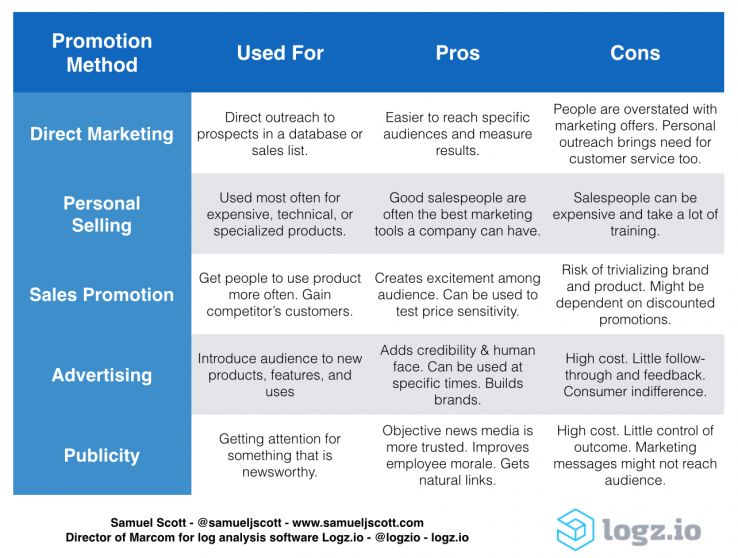 How to Integrate Traditional & Digital Marketing - Moz