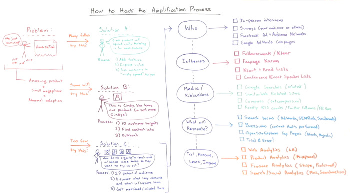 How to Hack the Amplification Process - Whiteboard Friday